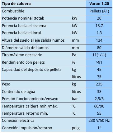 Datos_tecnicos_Varan